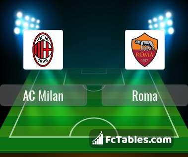 Anteprima della foto AC Milan - Roma