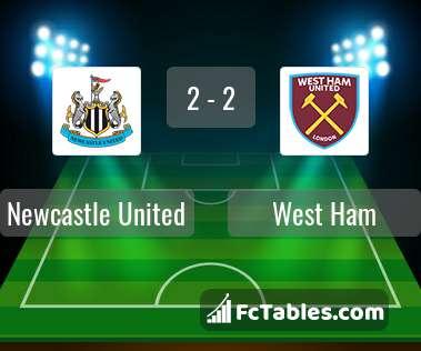 Anteprima della foto Newcastle United - West Ham United
