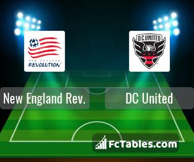 Preview image New England Rev. - DC United