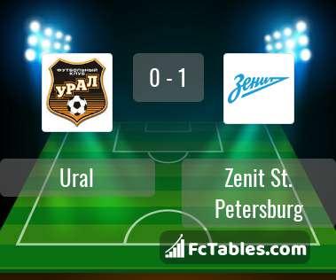 Preview image Ural - Zenit St. Petersburg