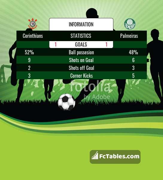 Corinthians vs Palmeiras H2H 4 aug 2019 Head to Head stats