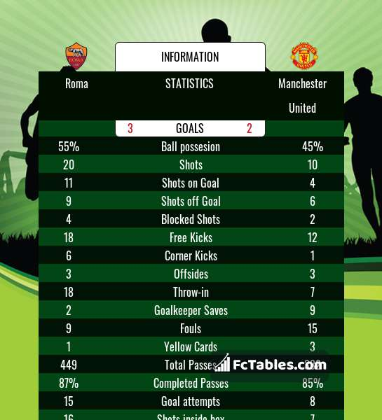 Anteprima della foto Roma - Manchester United