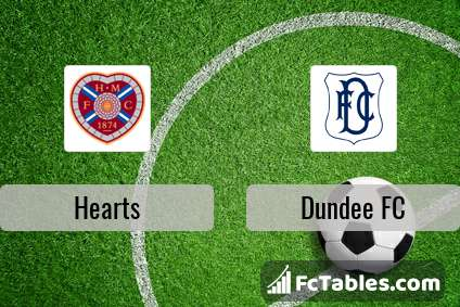 Hearts Dundee FC H2H