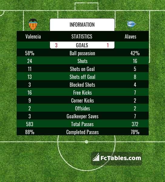Preview image Valencia - Alaves