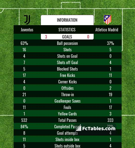 Preview image Juventus - Atletico Madrid
