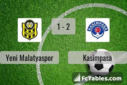Podgląd zdjęcia Yeni Malatyaspor - Kasimpasa