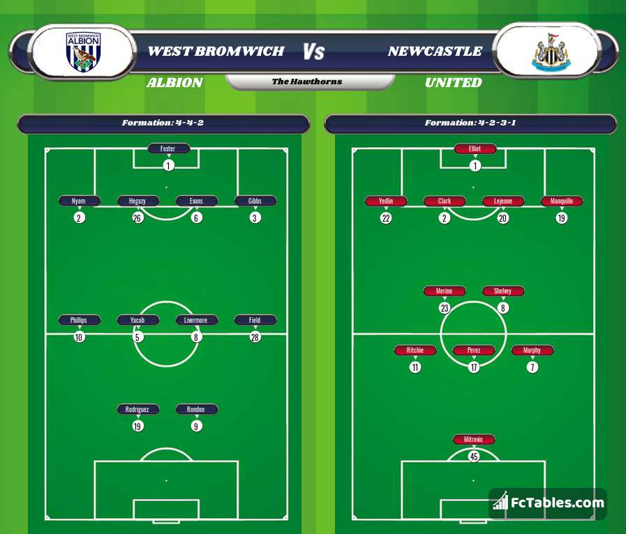 Preview image West Bromwich Albion - Newcastle United