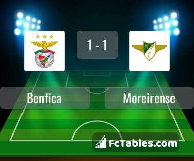Podgląd zdjęcia Benfica Lizbona - Moreirense