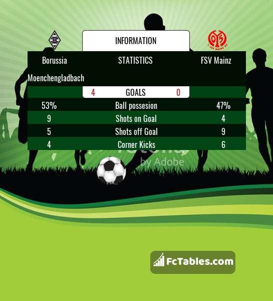 Preview image Borussia Moenchengladbach - FSV Mainz