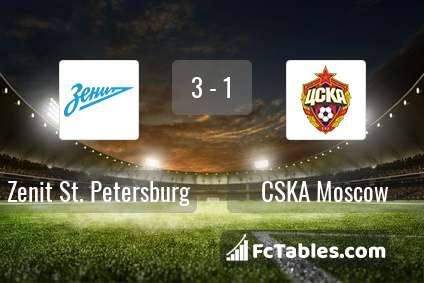 Preview image Zenit St. Petersburg - CSKA Moscow