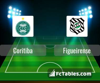 Coritiba vs Figueirense H2H 10 aug 2019 Head to Head stats