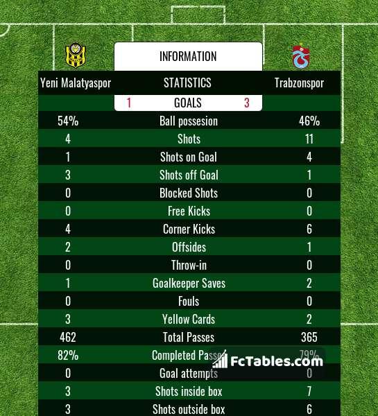 Preview image Yeni Malatyaspor - Trabzonspor