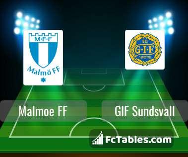 Anteprima della foto Malmoe FF - GIF Sundsvall