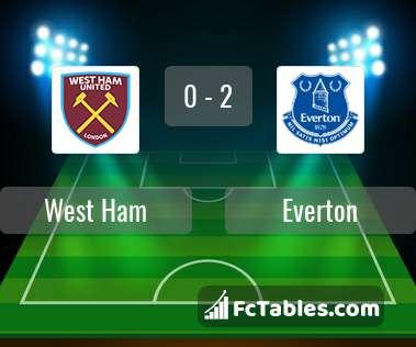 Podgląd zdjęcia West Ham United - Everton