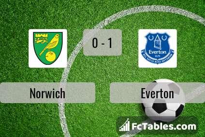 Podgląd zdjęcia Norwich City - Everton