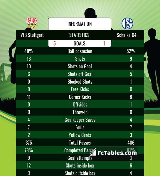 Podgląd zdjęcia VfB Stuttgart - Schalke 04