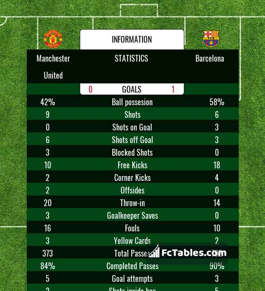 Preview image Manchester United - Barcelona