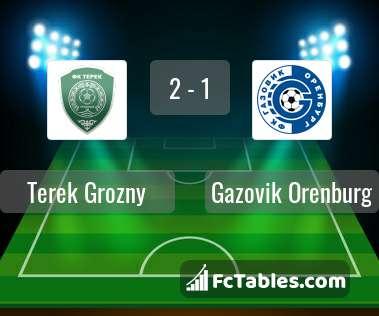 Preview image Terek Grozny - Gazovik Orenburg