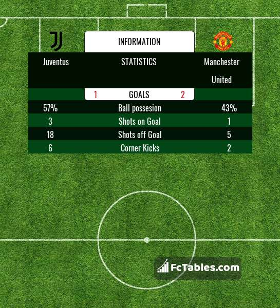 Preview image Juventus - Manchester United
