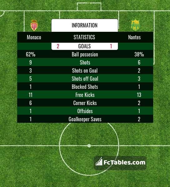 Preview image Monaco - Nantes