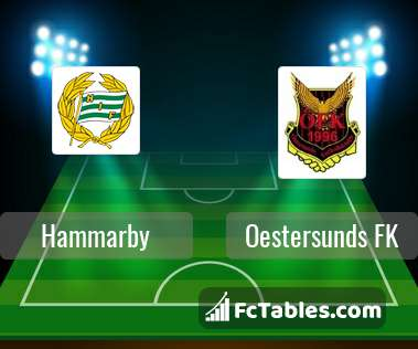 Preview image Hammarby - Oestersunds FK
