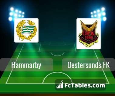 Anteprima della foto Hammarby - Oestersunds FK