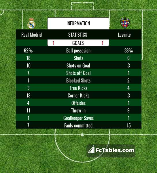 Preview image Real Madrid - Levante