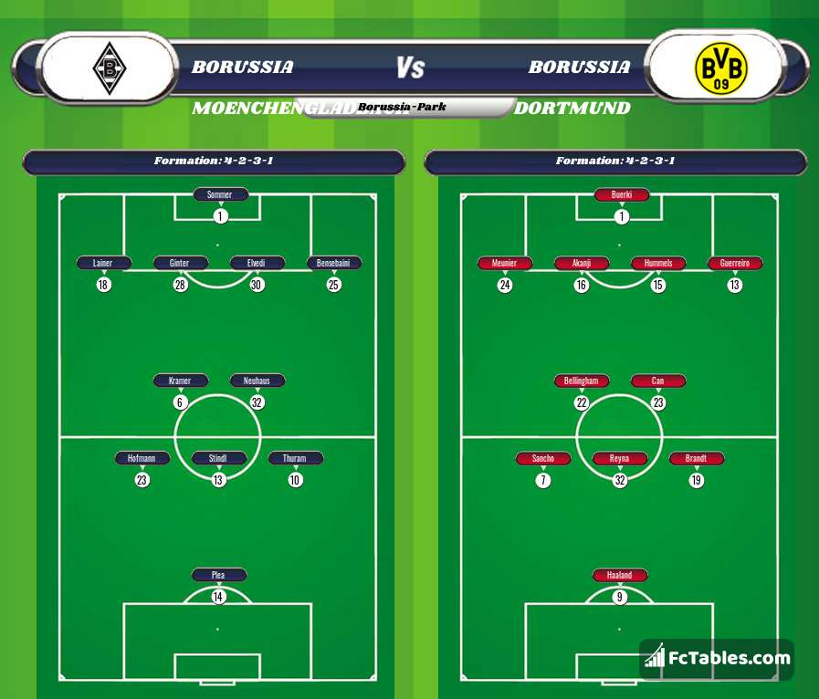 Borussia Moenchengladbach Vs Borussia Dortmund H2h 22 Jan 2021 Head To Head Stats Prediction