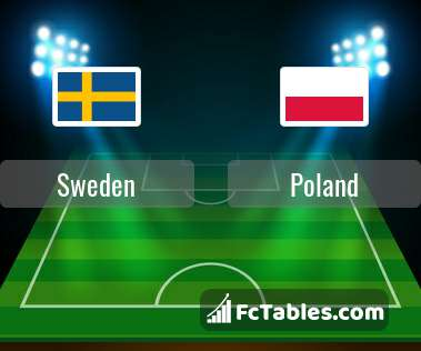 Sweden Poland H2H