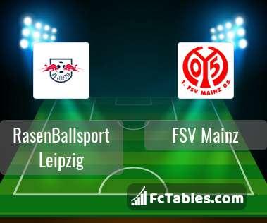 Preview image RasenBallsport Leipzig - FSV Mainz