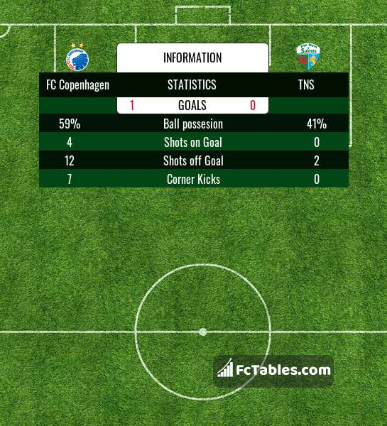 Preview image FC København - TNS