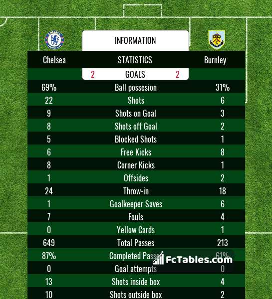 Preview image Chelsea - Burnley