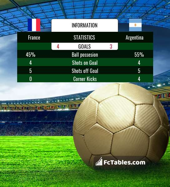 Preview image France - Argentina