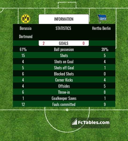 Preview image Borussia Dortmund - Hertha Berlin