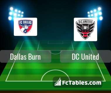 Anteprima della foto Dallas Burn - DC United