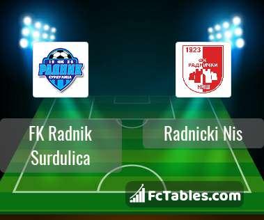 FK Radnik Surdulica Radnicki Nis H2H