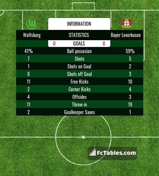 Podgląd zdjęcia VfL Wolfsburg - Bayer Leverkusen