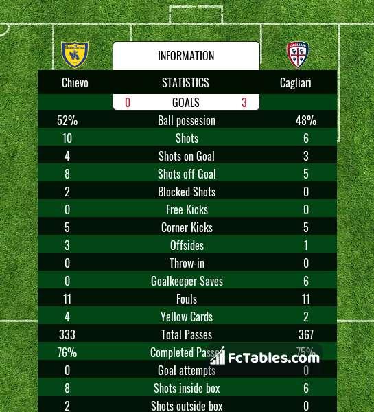 Preview image Chievo - Cagliari