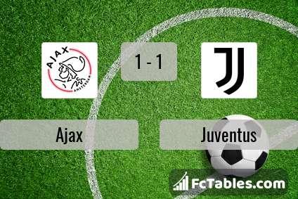 Anteprima della foto Ajax - Juventus