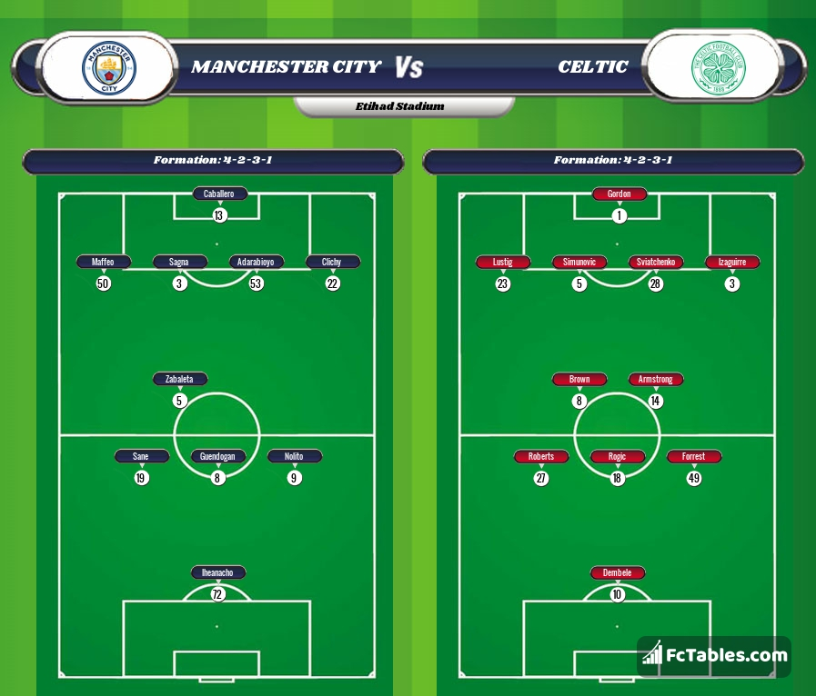 Preview image Manchester City - Celtic