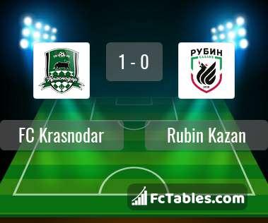 Preview image FC Krasnodar - Rubin Kazan
