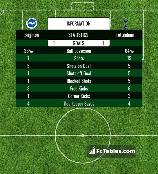Preview image Brighton - Tottenham