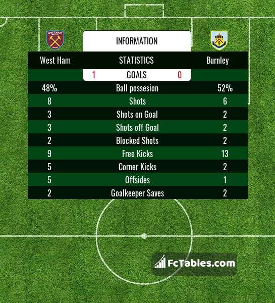 Podgląd zdjęcia West Ham United - Burnley