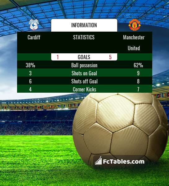 Preview image Cardiff - Manchester United