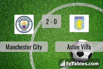 Podgląd zdjęcia Manchester City - Aston Villa
