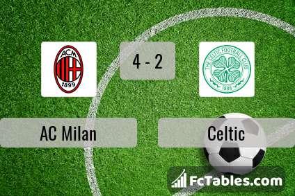 Preview image AC Milan - Celtic