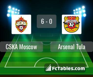 Preview image CSKA Moscow - Arsenal Tula