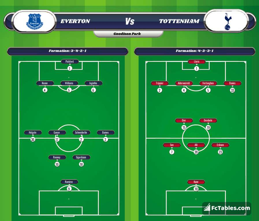 Preview image Everton - Tottenham