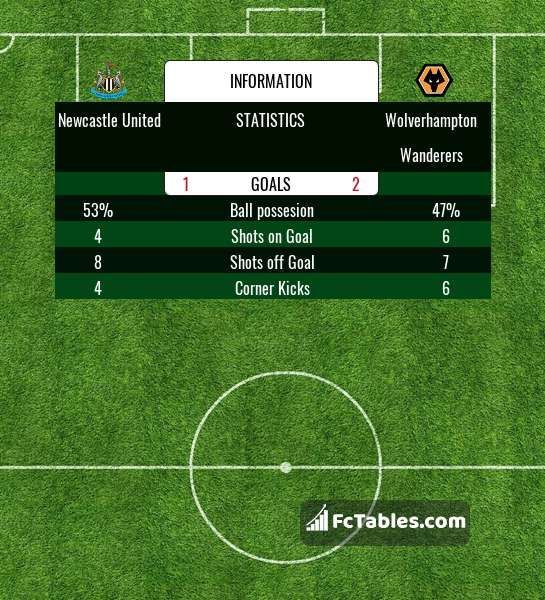 Preview image Newcastle United - Wolverhampton Wanderers