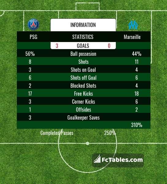 Podgląd zdjęcia PSG - Olympique Marsylia